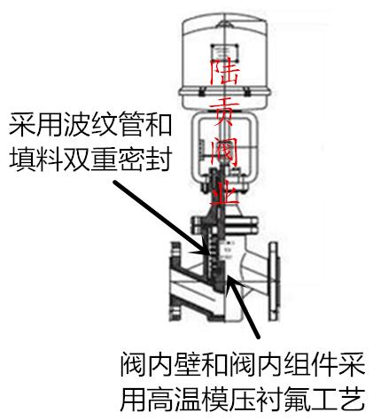 电动衬氟调节阀结构图