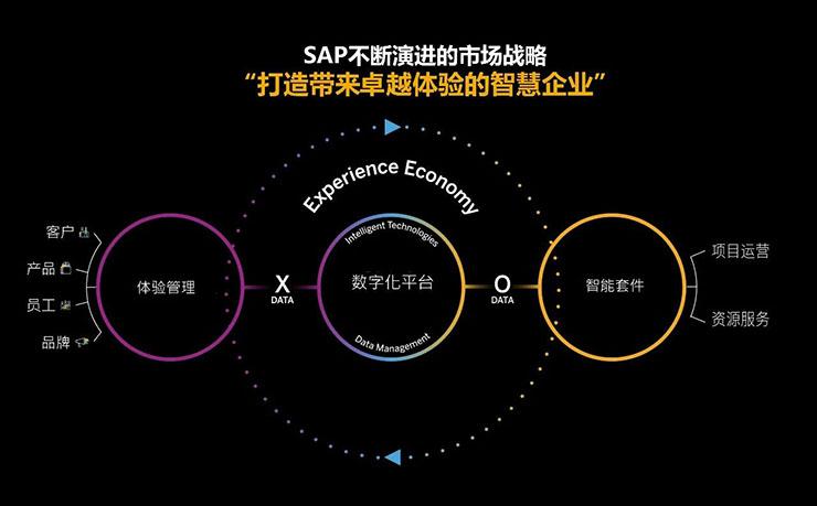 SAP房地产企业, SAP房地产管理, SAP房地产, SAP业绩管理