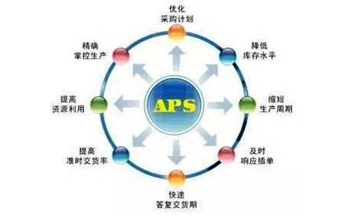 MES与APS有哪些区别?