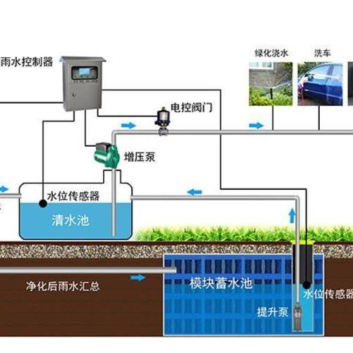 屋面雨水回收利用系统