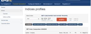布加勒斯特证券交易所指数破万点达2007年来*高