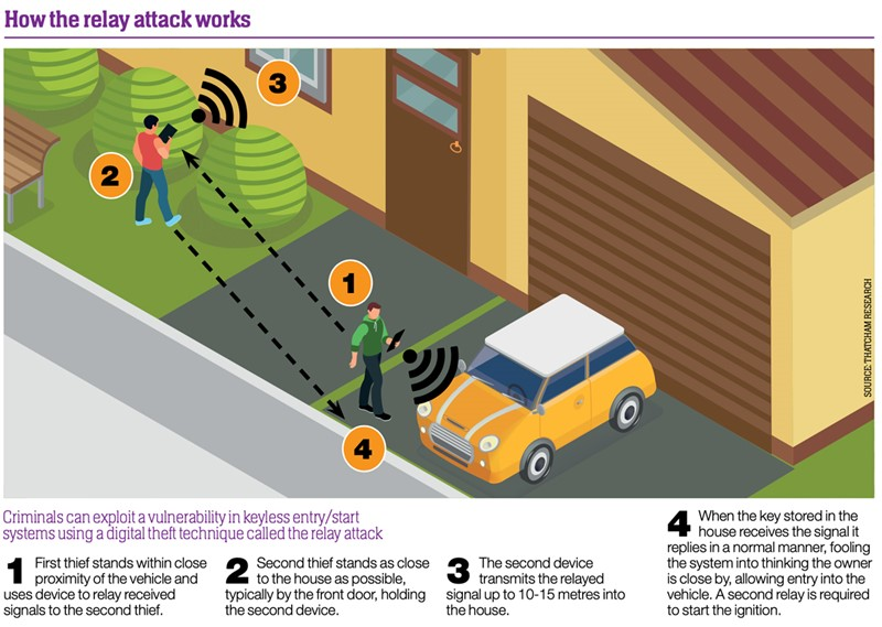 Relay attack graphic, inline
