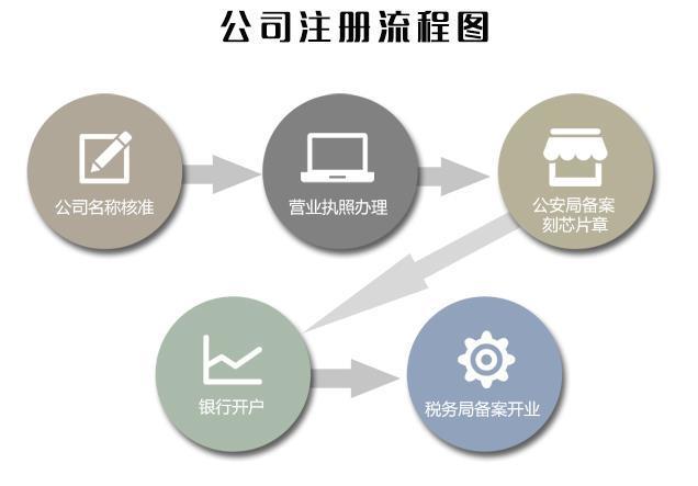 杭州公司注册流程