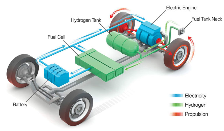 1. The fuel-cell electric vehicle uses hydrogen to power an electric motor. (Source: BMW)