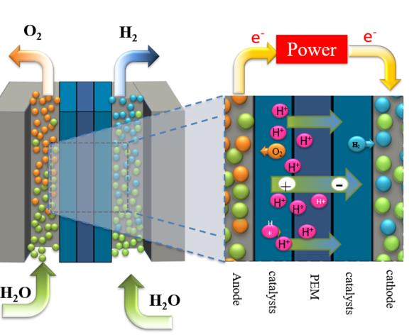 富氢水杯到底是什么?它的工作原理是什么?