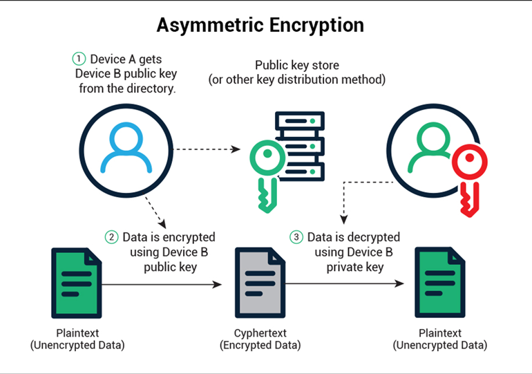 2. Asymmetric encryption uses public and private keys to provide a high level of security. Device A, to the left, uses the public key to encrypt data. Device B then uses its corresponding private key—the only key available—to decrypt the message.