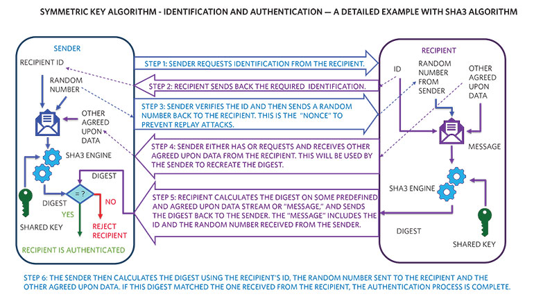 4. This diagram shows a detailed example of symmetric-key algorithm with SHA-3.