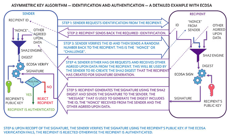6. A detailed example of identification and authentication using the ECDSA asymmetric key algorithm.