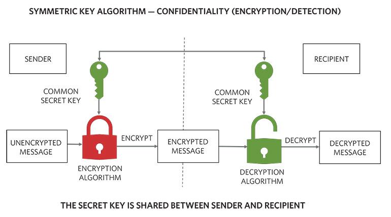 1. Symmetric-key algorithms help achieve confidentiality using private or secret keys.