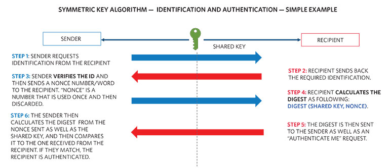 3. This diagram shows a simple example of the symmetric-key identification and authentication process.