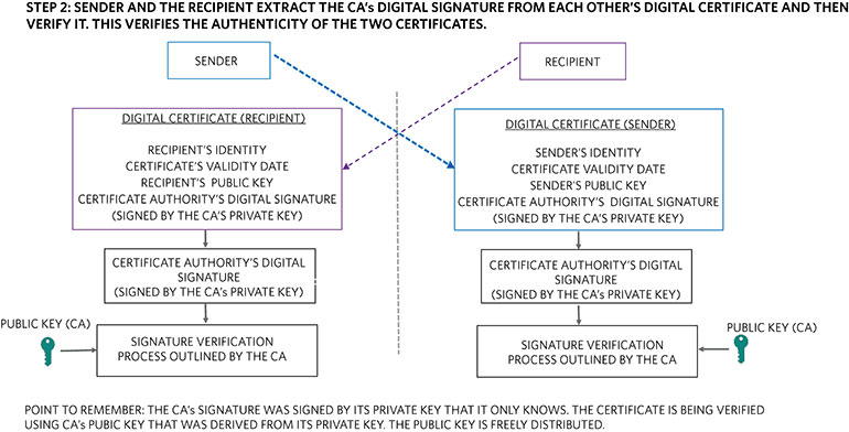 12. A sender and recipient verify the authenticity of a trusted third-party-signed digital certificate.