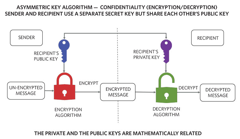 2. An asymmetric-key algorithm helps achieve confidentiality through the use of public and private keys.