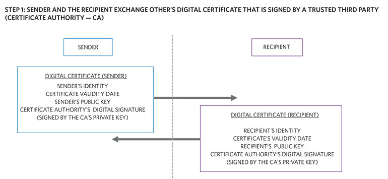 11. A sender and recipient exchange a trusted third-party-signed digital certificate.