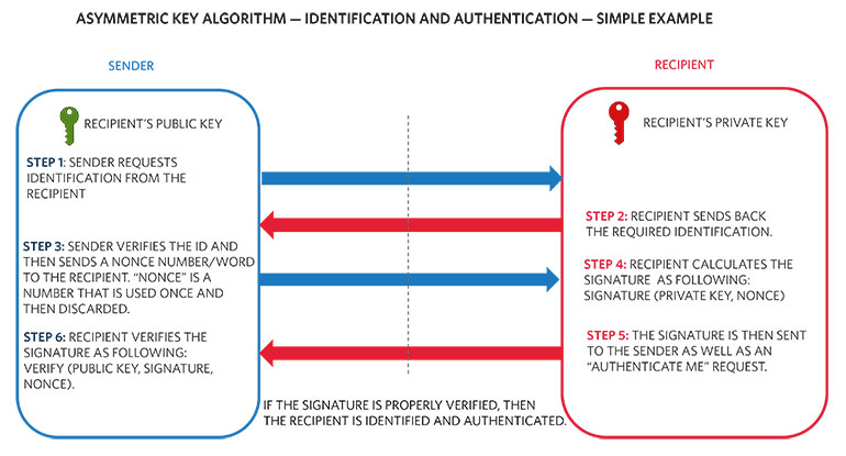 5. This simple example of identification and authentication uses the asymmetric-key algorithm.