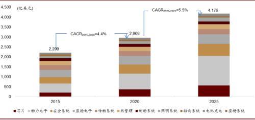 中金:智能化带来的汽车电子投资机会