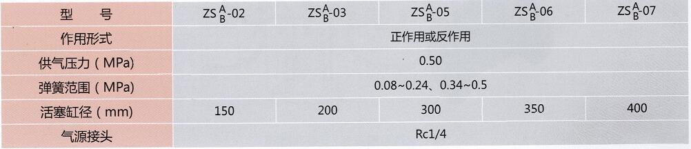气动衬氟调节隔膜阀执行机构参数表