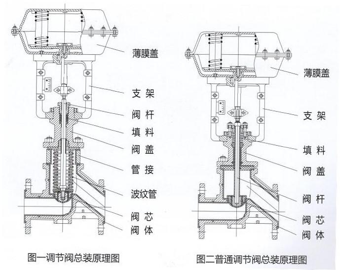 耐腐蚀气动调节阀结构图