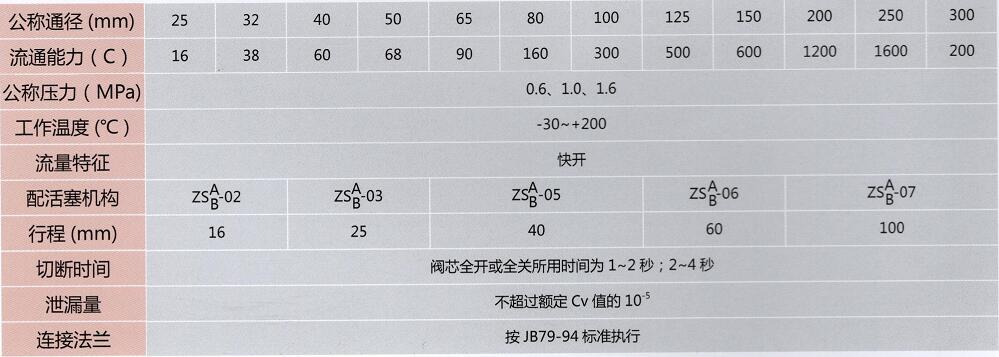 气动衬氟调节隔膜阀技术参数表