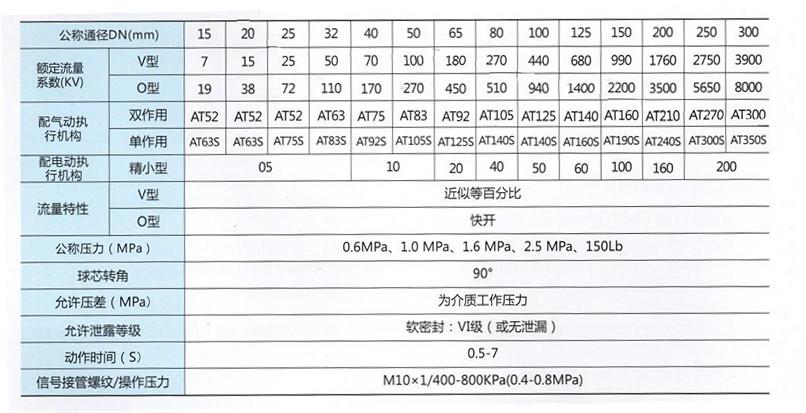耐腐蚀气动调节球阀技术参数表