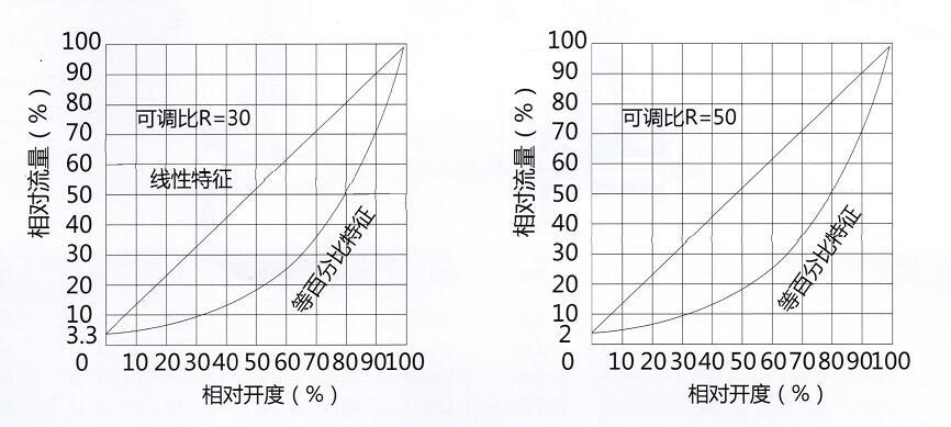 流量曲线图