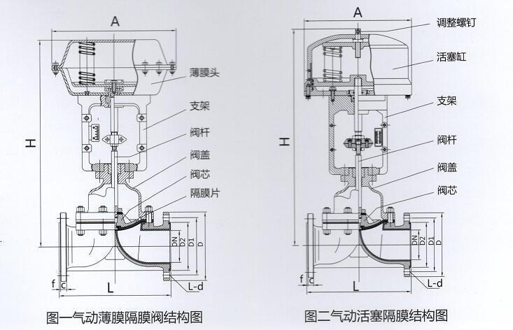 气动衬氟调节隔膜阀结构图