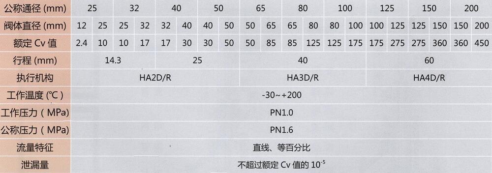 阀体组件参数表