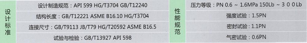 气动衬氟旋塞阀实行标准表