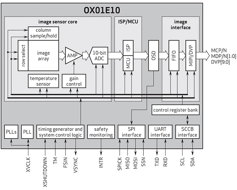 The 1.3-Mpixel SoC integrates both the image sensor and an image signal processor/MCU in a single chip.