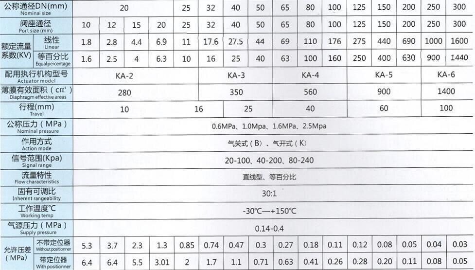 氣動波紋管調節閥技術參數圖