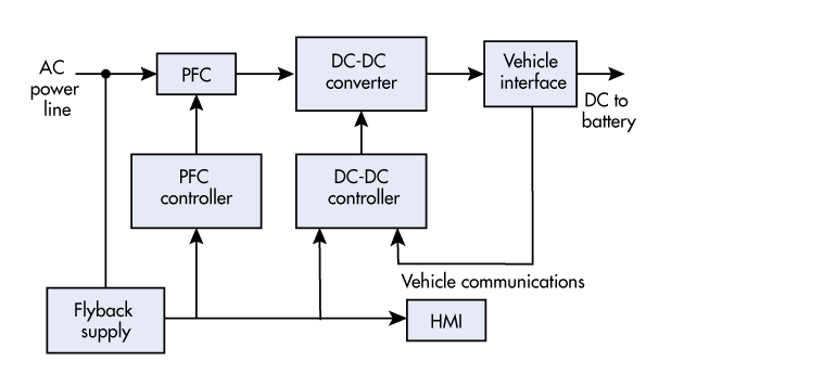 2. Shown is a generic architecture of an automotive battery charger; an onboard charger or other.