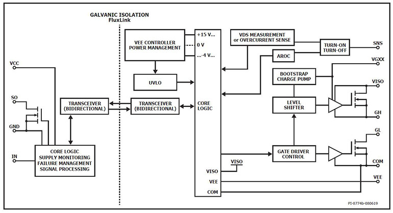 Shown is a functional block diagram of the new SCALE-iDriver. (Source: Power Integrations)