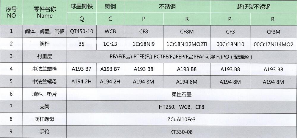 衬氟闸阀主要零部件材料表