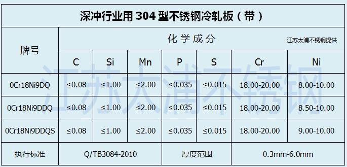 304DQ化学成分.png