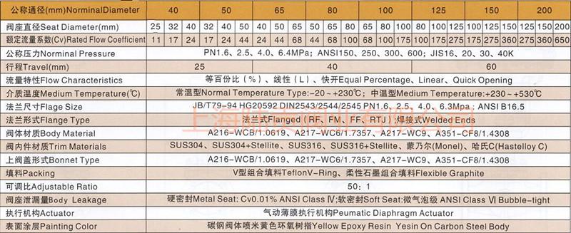 气动笼式调节阀标准规格