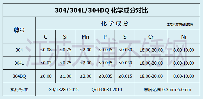 304DQ不锈钢化学成分