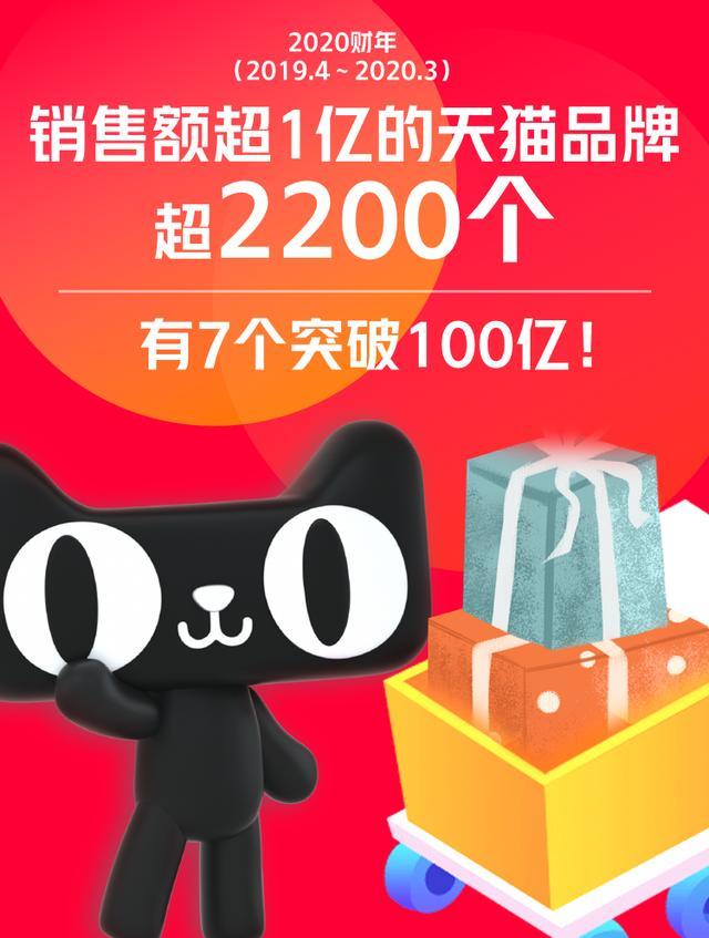 阿里财报:GMV超1万亿美元,2200个品牌的天猫销售额一年超1亿元