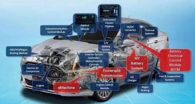 电动车电子电气架构