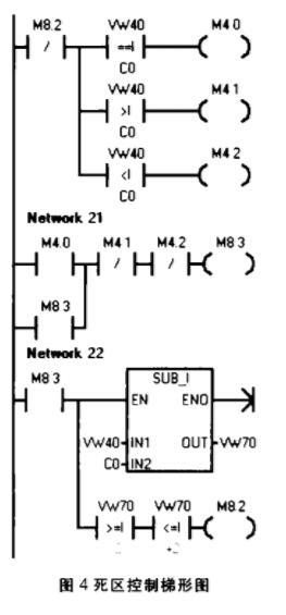 死区控制梯形图