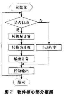 App核心部分框图