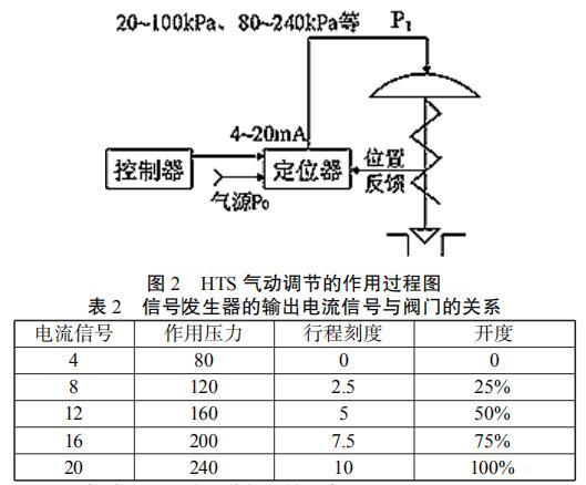 气动薄膜调节阀的作用过程图