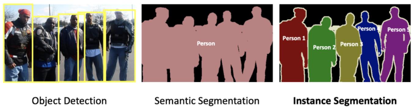 图1. 目标检测,语义分割和实例分割的区别