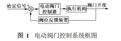 智能电动阀门控制系统框图