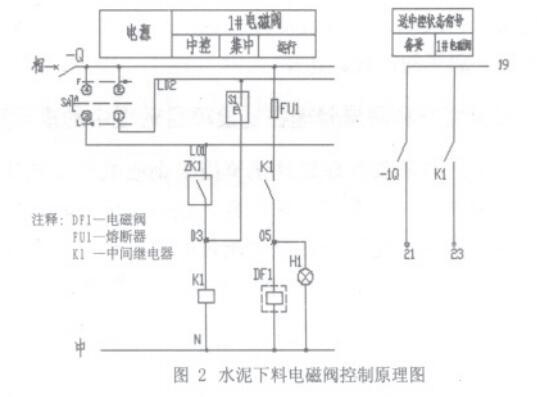 水泥下料电磁阀控制原理图