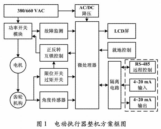 电动执行器整机方案框图