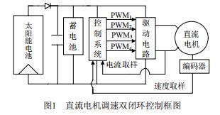 直流电机调速双闭环控制框图
