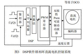 DSP软件锁相环直流电机控制系统