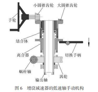 减速器低温低速轴手动机构