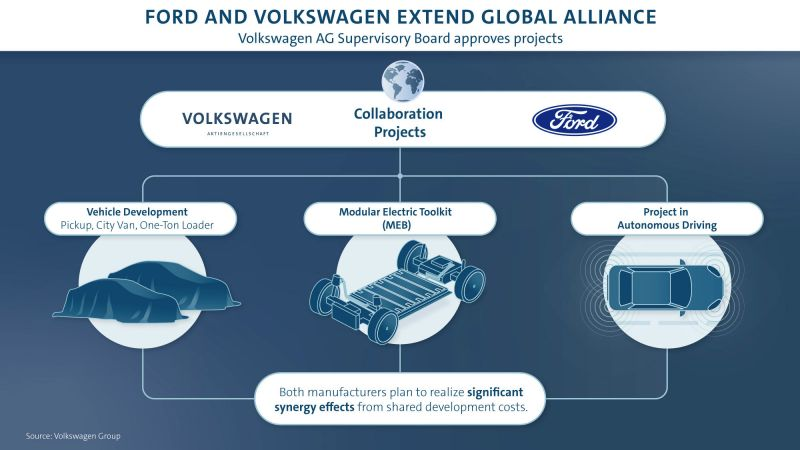Volkswagen's Board Approves Multi-Billion Dollar Alliance with Ford to Develop Electric & Commercial Vehicles