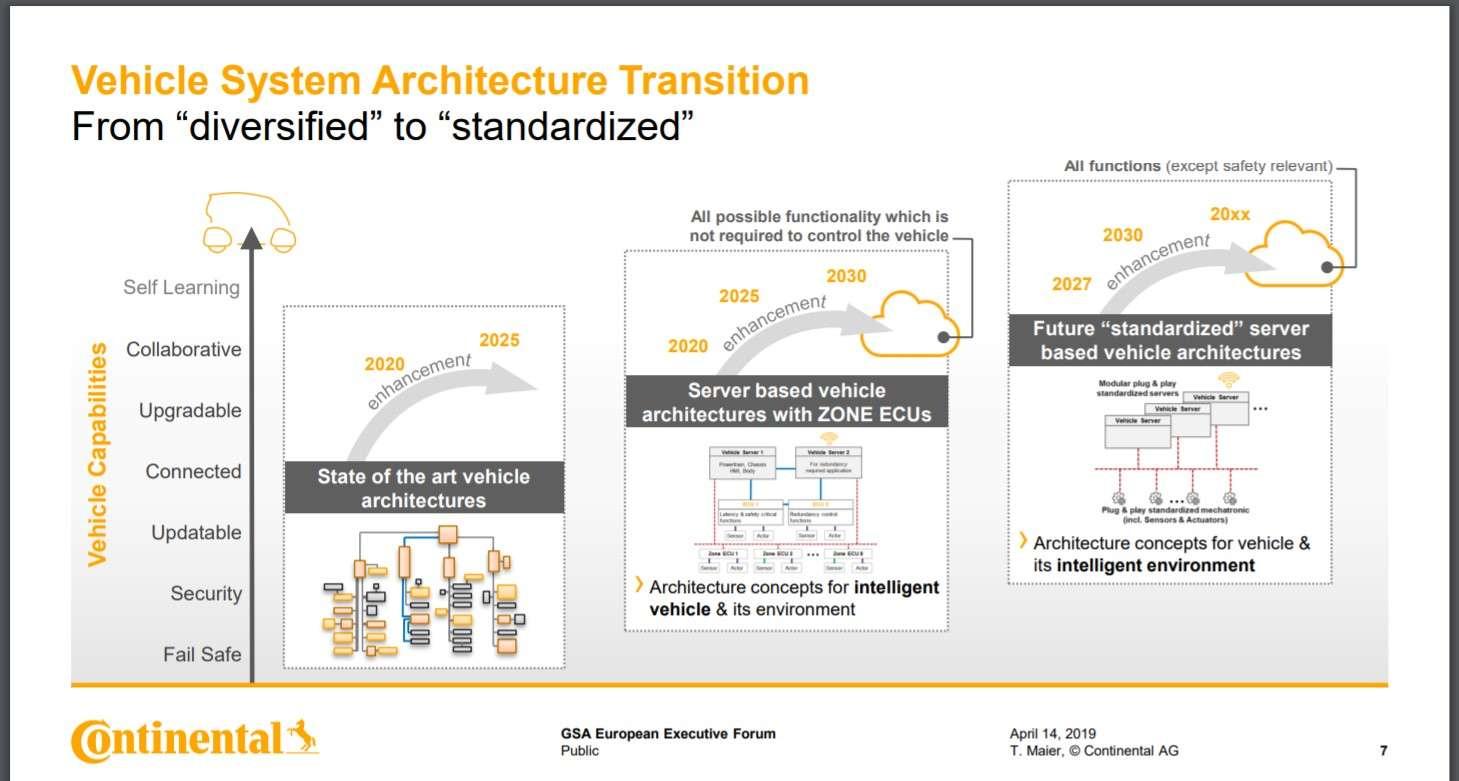 AV processor architecture