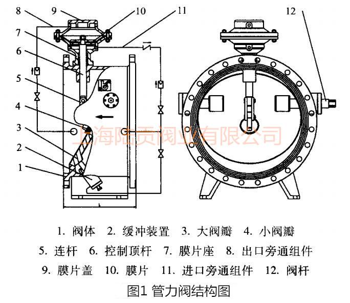 膜片式管力阀结构图